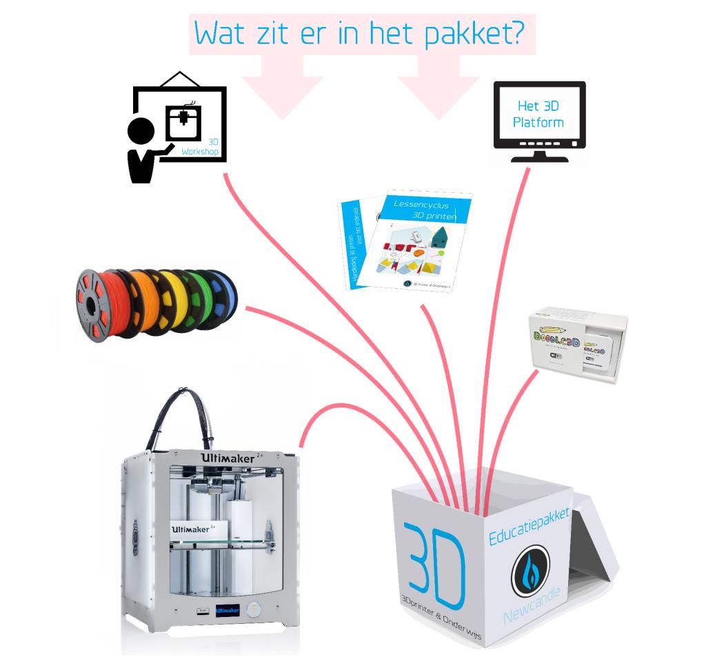 Educatiepakket 3D printen